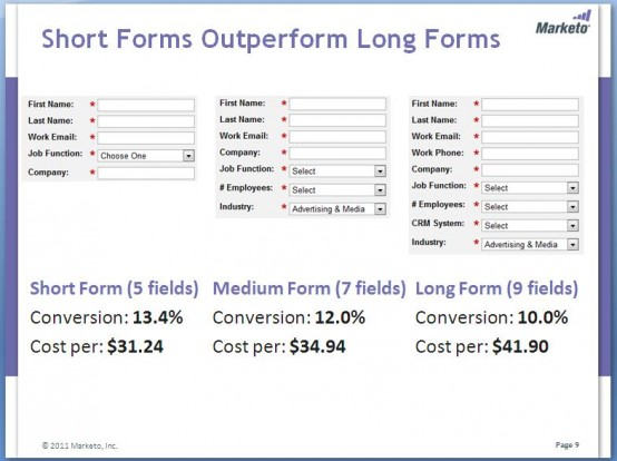 Optimizar tus formularios puede disparar tus conversiones-Marketo