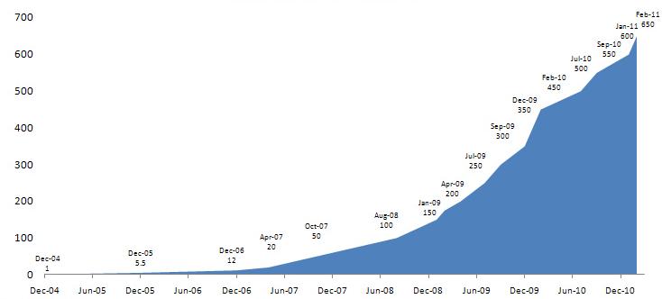 Growth Hacker, el nuevo perfil de marketing