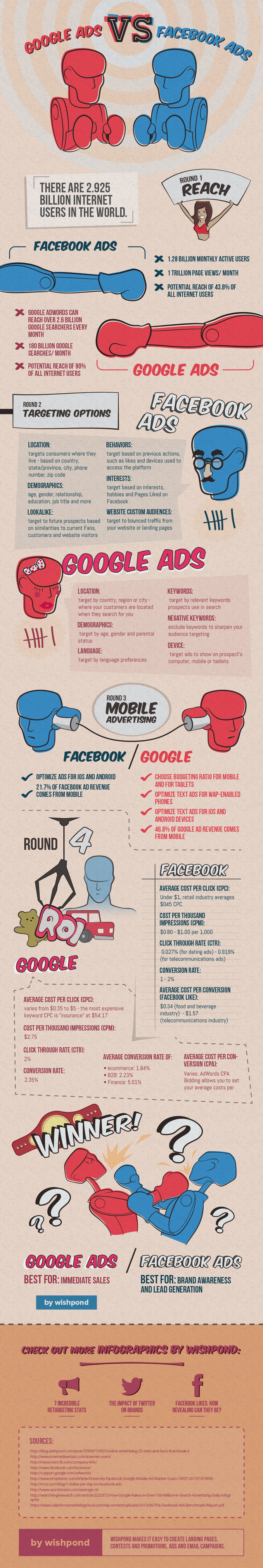 Google Adwords vs Facebook Ads - INFOGRAFIA