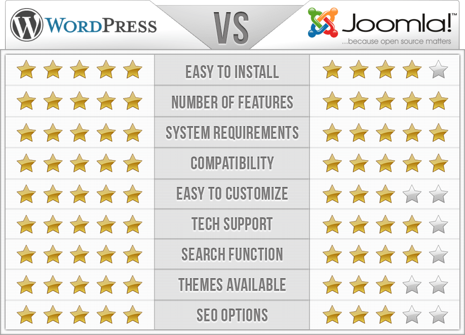 Comparativa WordPress vs Joomla-itxdesign
