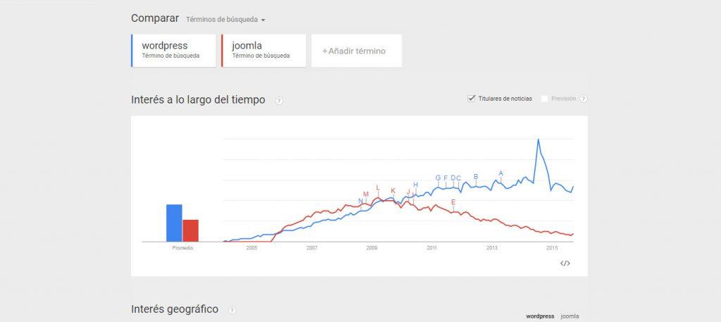 Comparativa WordPress vs Joomla-popularidad