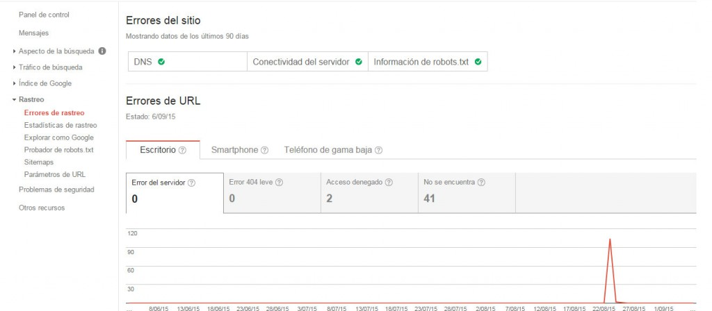 Google Search Console - Tutorial principiantes - Errores de rastreo