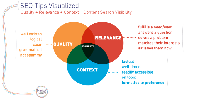 Quality-Relevance-Context-Content-SEO-675w