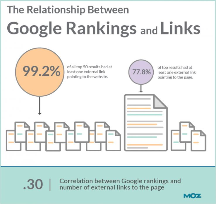 backlinks-moz