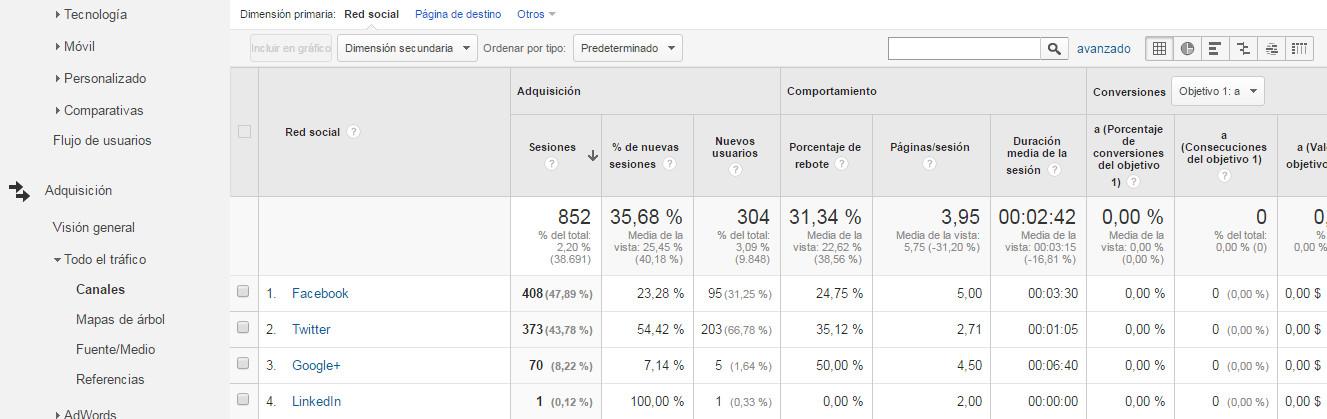 Google-analytics-para-principantes-13