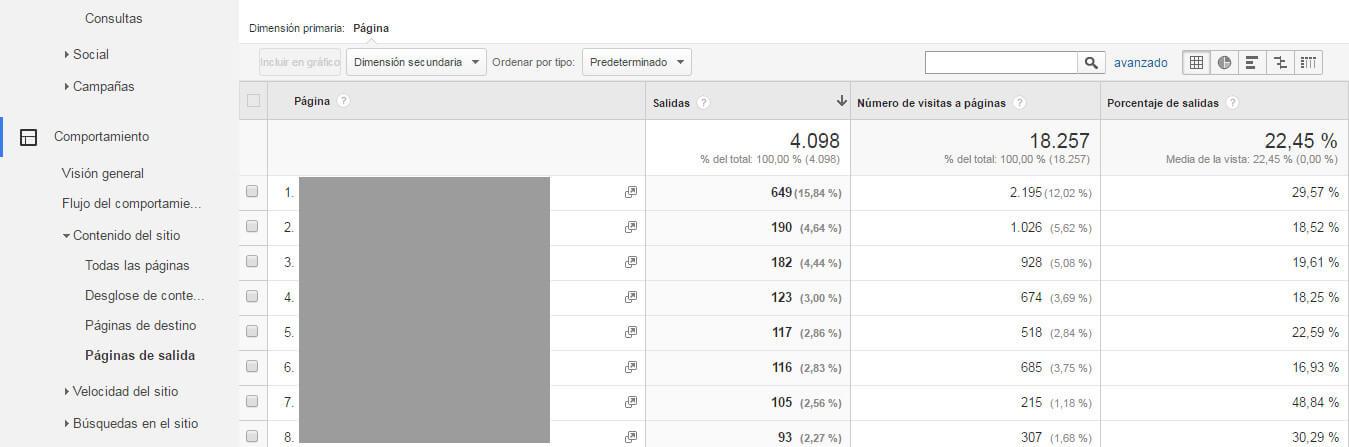 Google Analytics informes esenciales