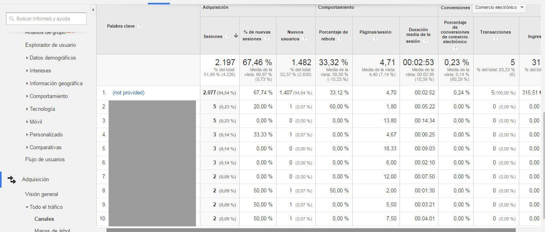Informes esenciales de Google Analytics