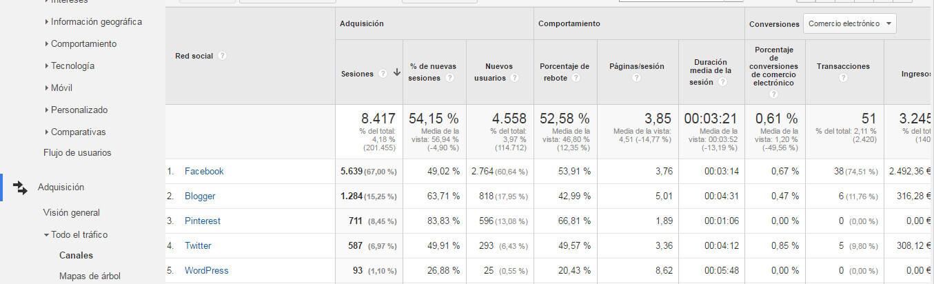 Informes esenciales Google Analytics