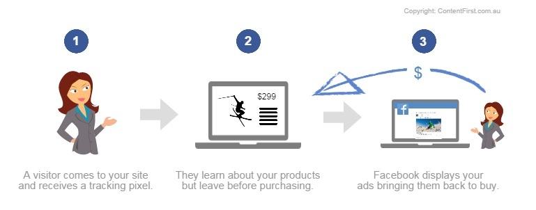 anuncios-productos-dinamicos-facebook-3
