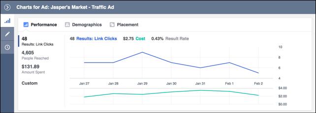 facebook-ads-errores-comunes-revisar-campanas