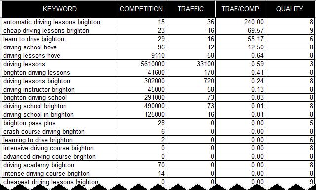 canibalizacion keywords tabla