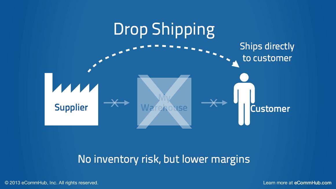 La técnica droopshipping ofrece grandes ventajas al montar una tienda online