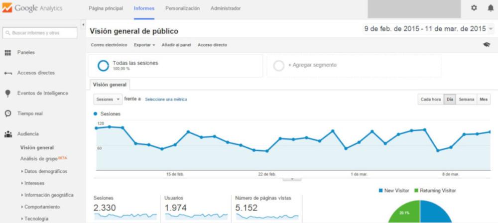 Cómo utilizar Google Analytics en tu tienda online