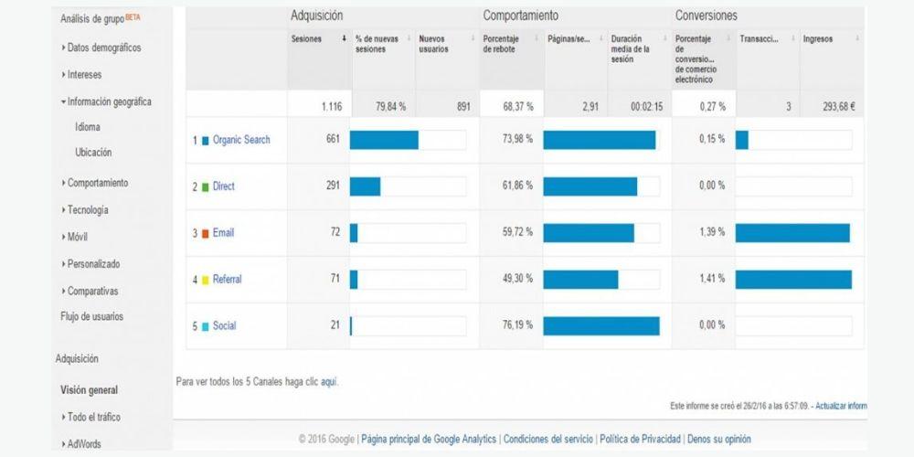 google-analytics-tiendas-online